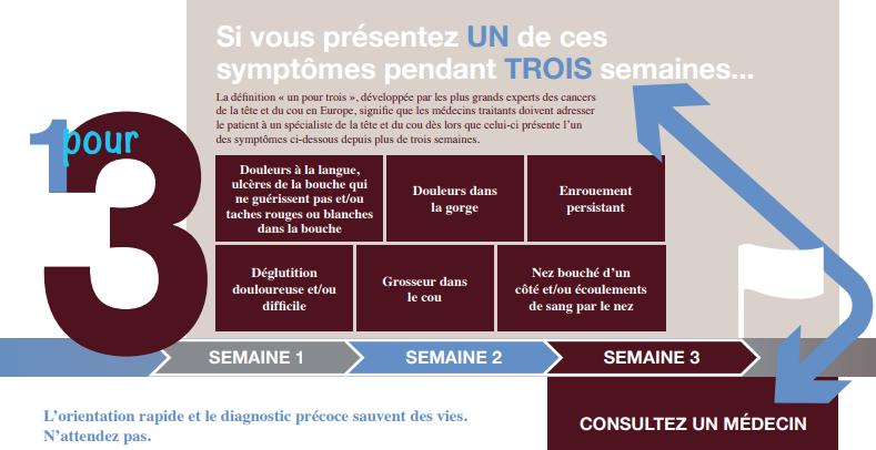 symptômes du cancer ORL